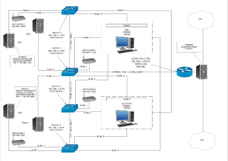 VLAN Network Design