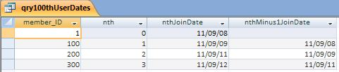 Screenshot of qry100thUserDates results