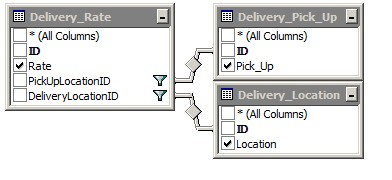 Tables/SQL: Relational diagram.