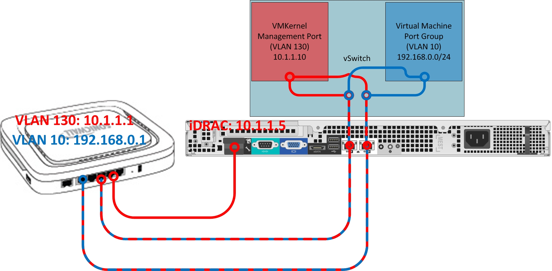 Sonicwall TZ105 Multiple LAN interfaces on one subnet
