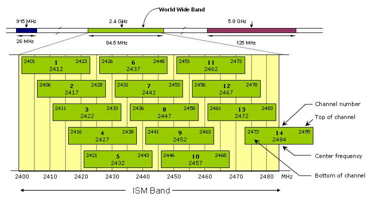2.4GHz WiFi Channel Map