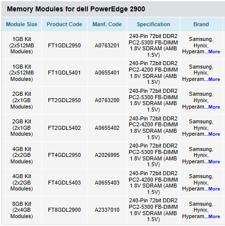 Memory Modules for dell PowerEdge 2900