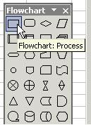 process shape
