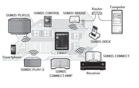 Sonos control