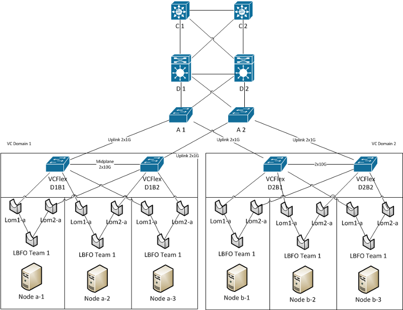 Network Connectivity Diagramm
