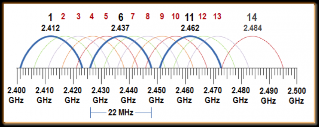 2,4Ghz channels