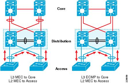 Cisco's 3 Layer Switch Topology