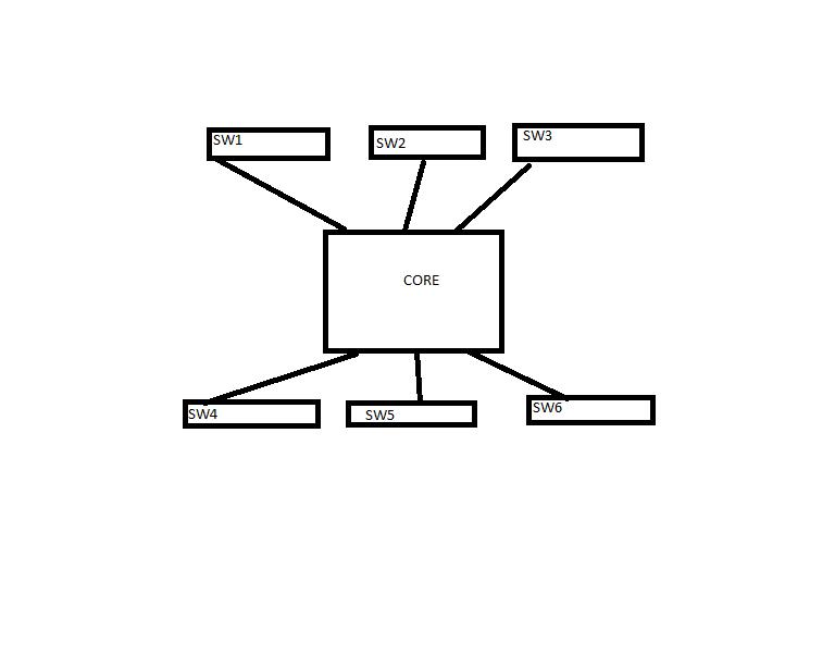 Core Switch