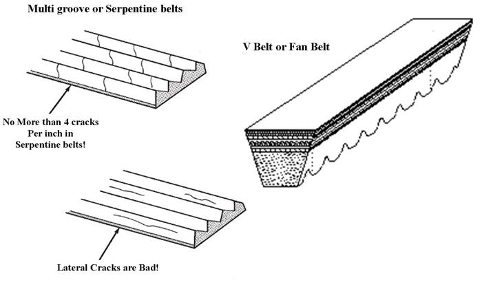Image of Belt Cracks