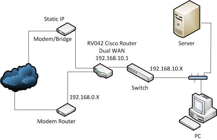 General network diagram