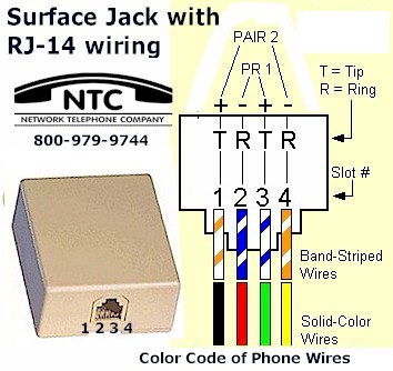 RJ-14-Surface-Jack Phone Wiring Colours on