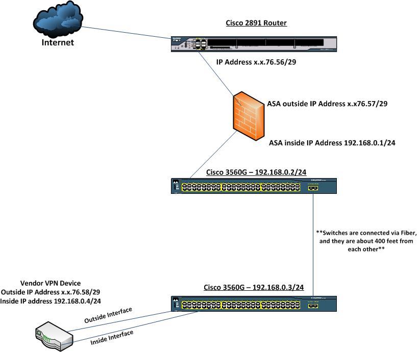 VPN device Behind Router/Firewall