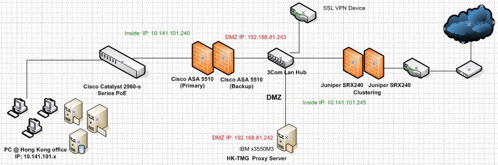 network how to configure asa5510 to access lan from dmz by using asdm