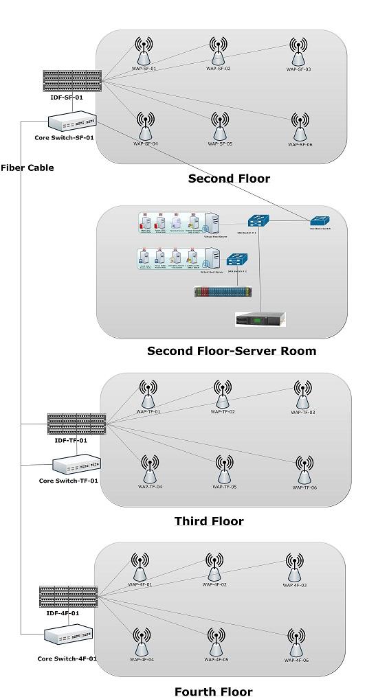 IDF & MDF for 10G Network Mdf Idf Wiring Diagram on