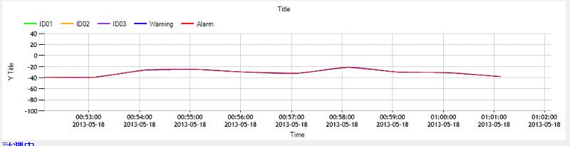 single line spline chart