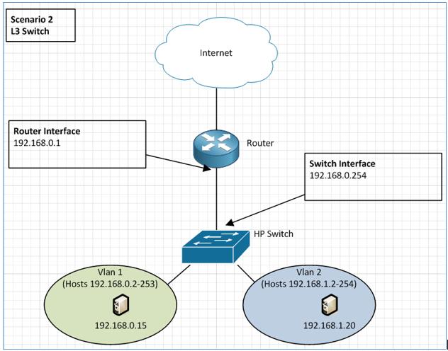 Scenario 2- Layer 3 Switch