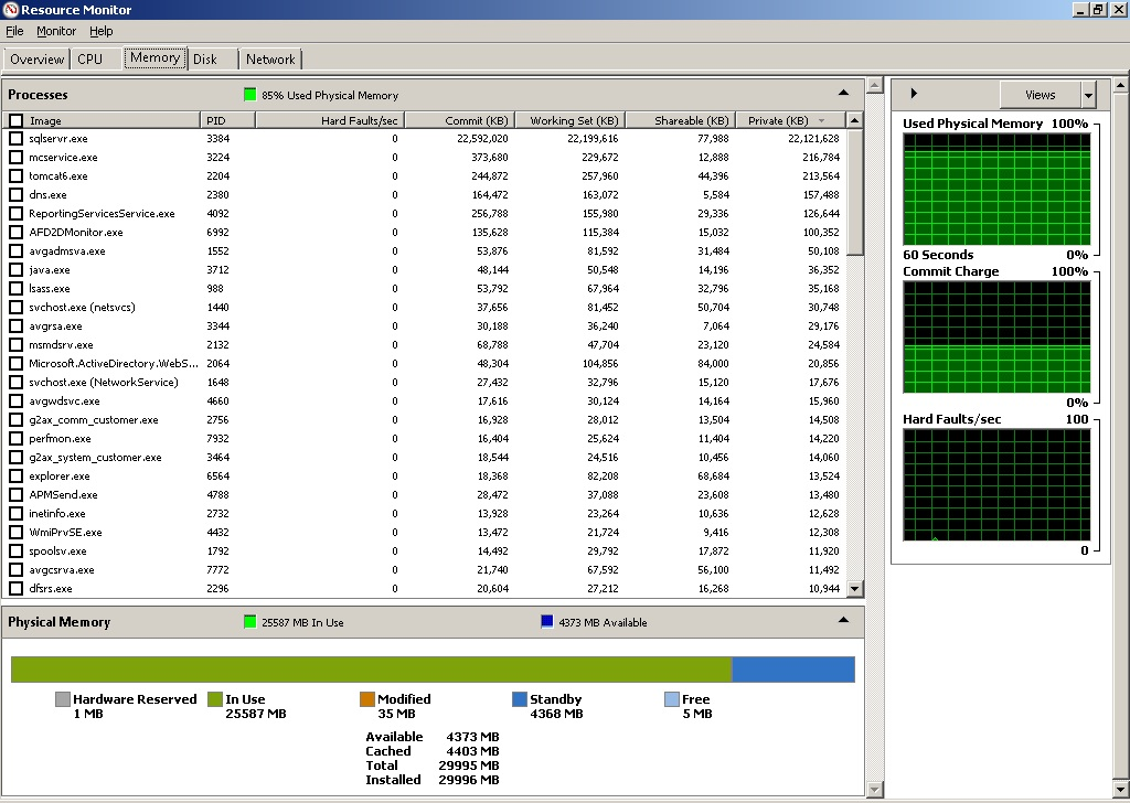 SOLUTION] Intermittent freezing with terminal server 2008
