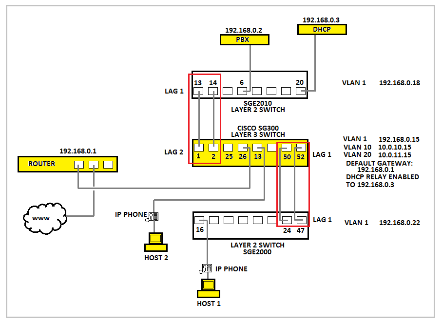 How do I configure tagging for VLANs with IP phones