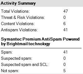 Symantec Summary