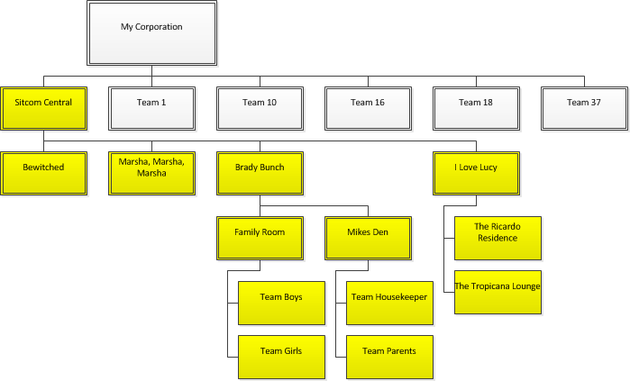 Example org chart