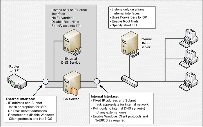 Recommendations for using a DNS Forwarder for single domain