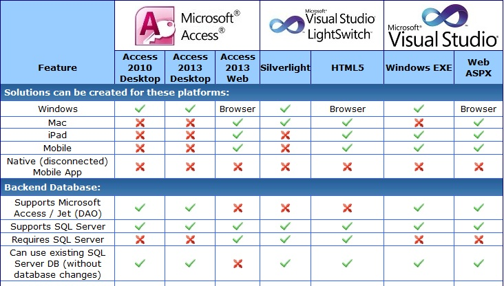 Matrix Comparison of Microsoft Access, LightSwitch and Visual Studio .NET
