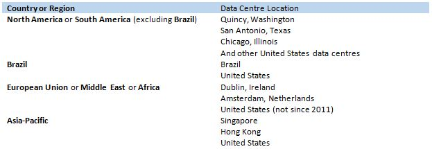 Office 365 Data Centre Locations
