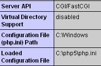 SOLUTION] SQLSRV 3 0 on IIS - undefined function