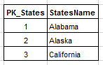 States table