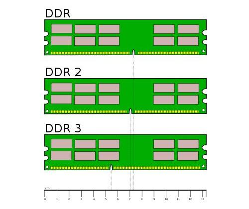 DDR1-2-3 slots