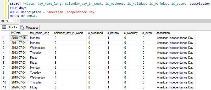 SQL Server Calendar Table