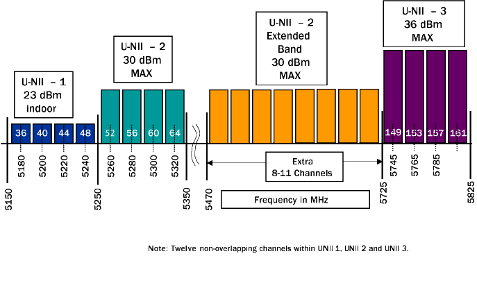 U-NII (5GHz) Band Power Limits (click for larger)