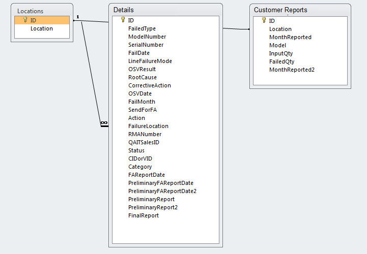 Screenshot of fields and relationships
