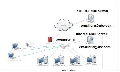 our mail server diagram