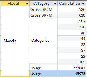 Separate data with column