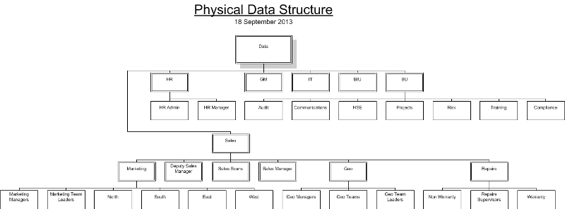 Physical Structure