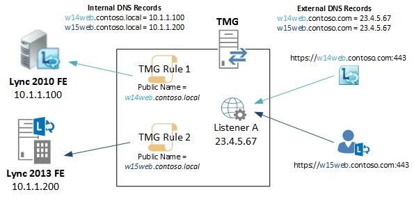RP diagram