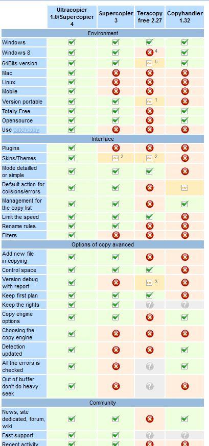 Super copier free download 2011 for windows 7
