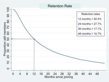 Retention Graph