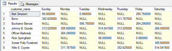 6 results - weekdays