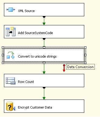 Data Conversion Task in Data Flow