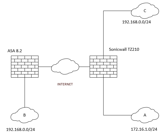 Diagram of the VPN Network