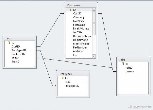 Database thus far