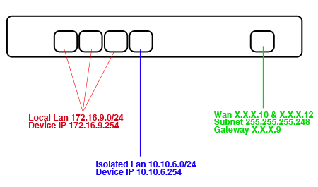 Example Network layout