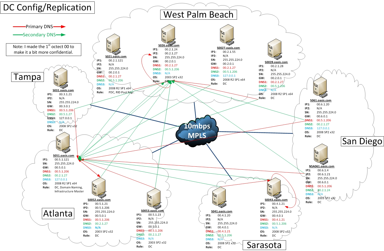 how to setup domain controller
