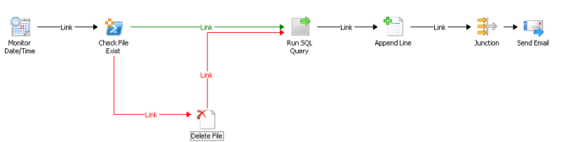 Application Install Alerts Runbook Activities
