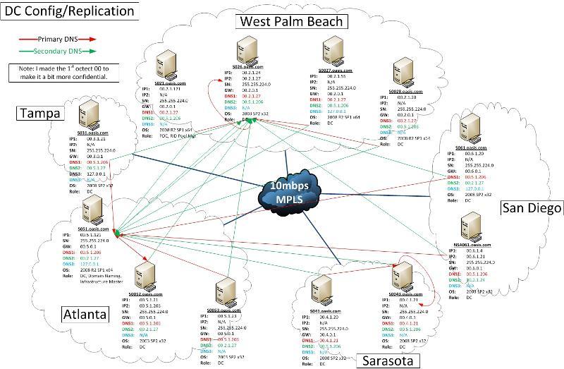 Domain Controller/DNS Setup
