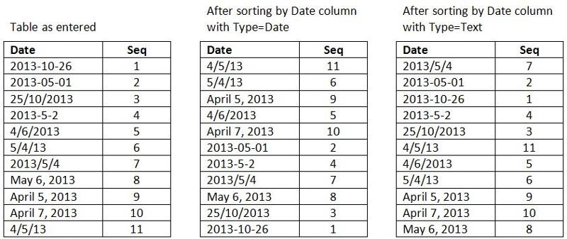 Table of dates sorted by Date and by Text types