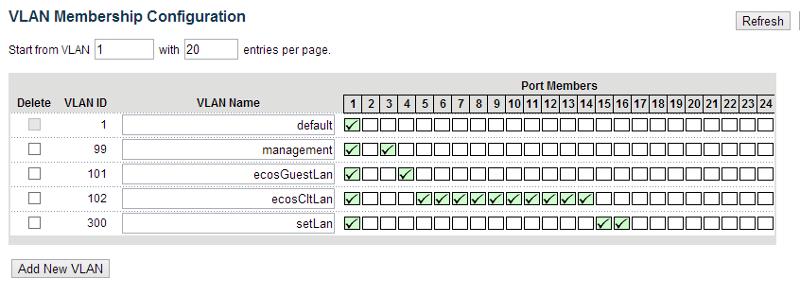 Configuration -> VLANs -> VLAN Membership