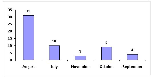 bar chart with alphabetical order of months